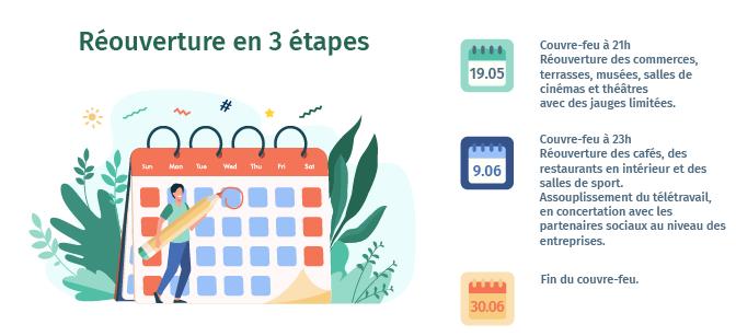 Reouverture des commerces dates